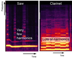 Saw and clarinet analysis
