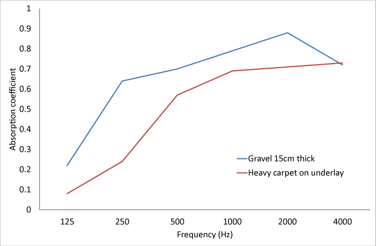 Absorption coefficients for gravel and carpet