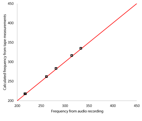 Frequency calculated from size and spacing of the grooves vs the actual frequency on audio recording
