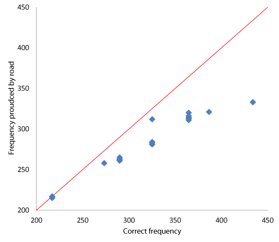 Frequency produced by road vs by frequency required by tune