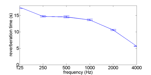 Graph of Reverberation time in Emanuel Vigeland Mausoleum