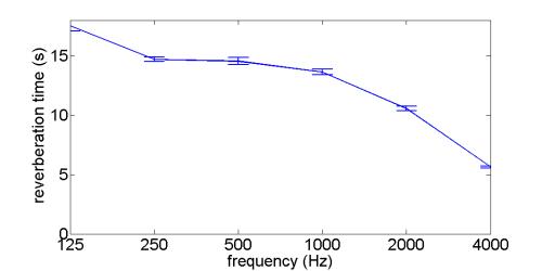 Graph of Reverberation time in Emanuel Vigeland Mausoleum