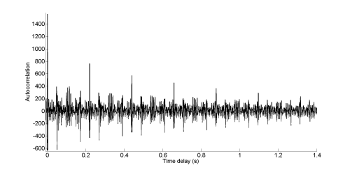 Autocorrelation of Balloon Burst in Oslo Acoustic Sculpture