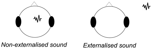 Schematic of with and without headphone Externalization