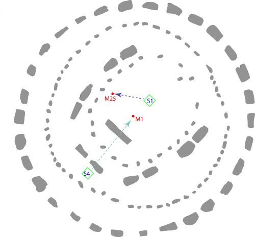 Plan of stonehenge with two source and receiver positions