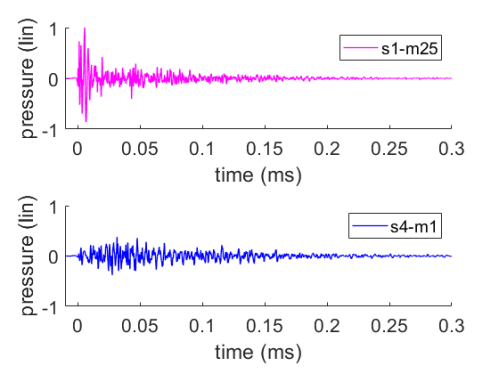 Impulse responses for two source-receiver combinations